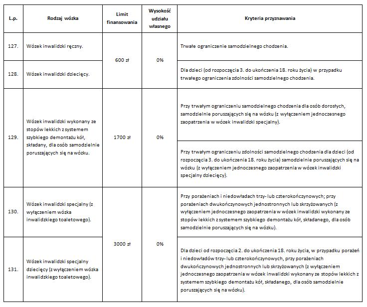 tabela refundacji